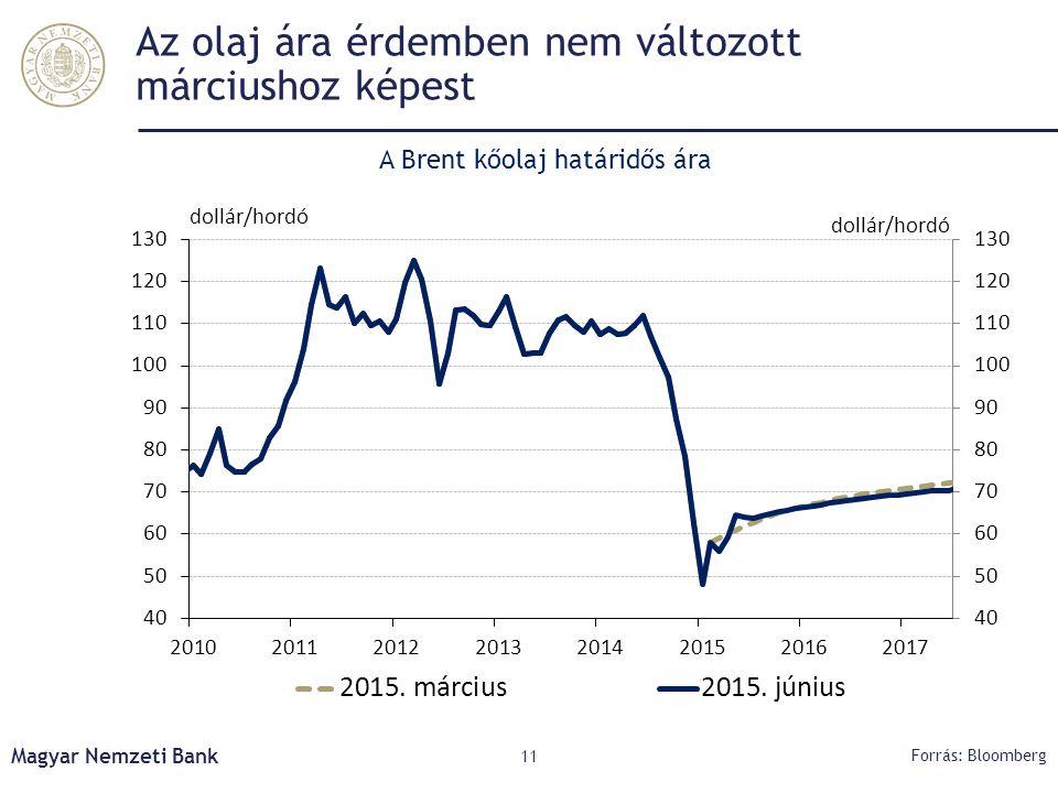 Az olaj ára érdemben nem változott márciushoz képest
