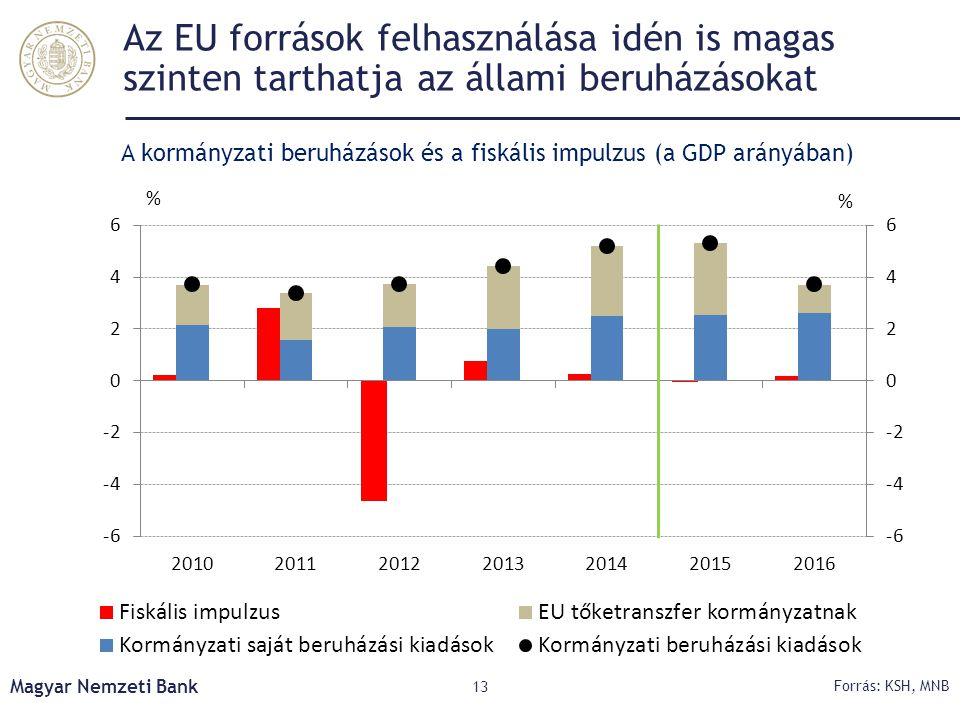 A kormányzati beruházások és a fiskális impulzus (a GDP arányában)
