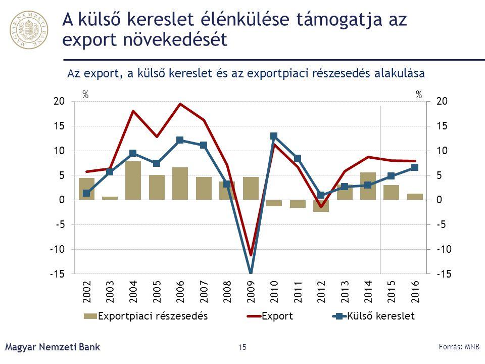A külső kereslet élénkülése támogatja az export növekedését