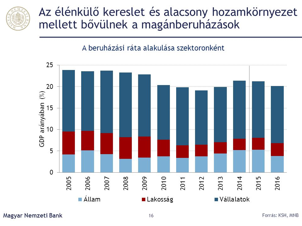 A beruházási ráta alakulása szektoronként