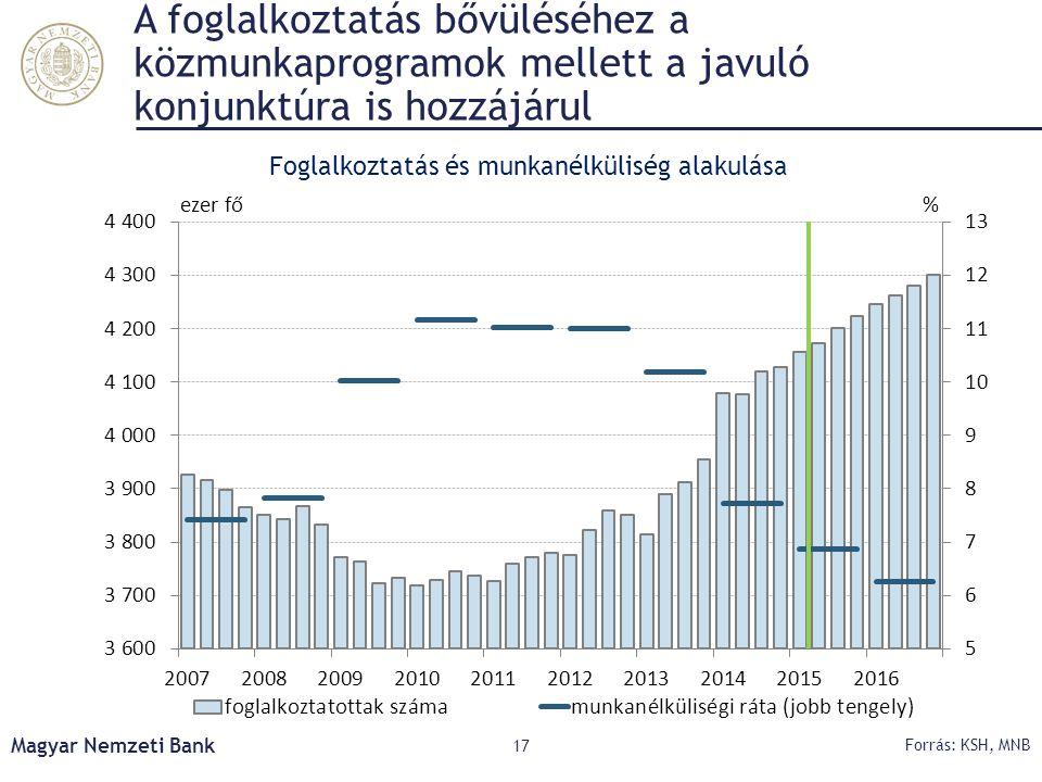 Foglalkoztatás és munkanélküliség alakulása