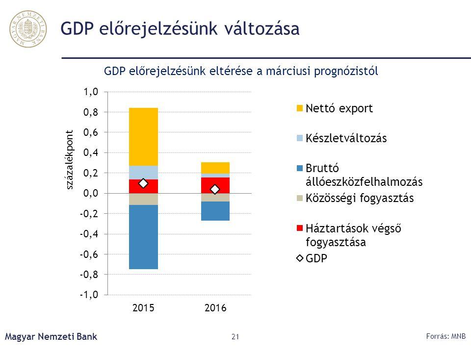 GDP előrejelzésünk változása