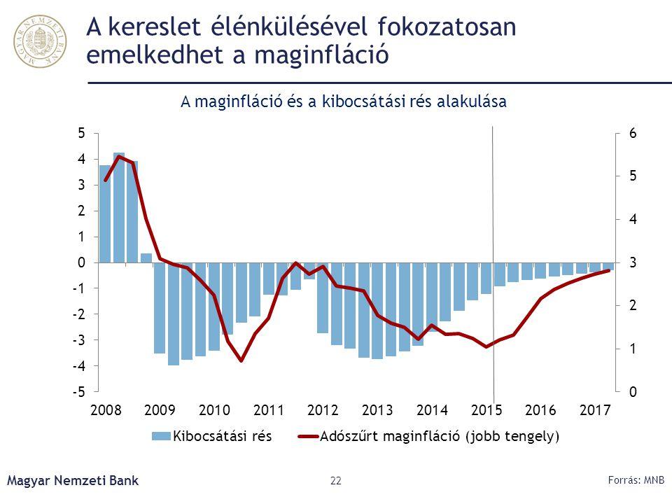 A kereslet élénkülésével fokozatosan emelkedhet a maginfláció