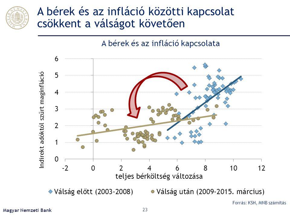 A bérek és az infláció közötti kapcsolat csökkent a válságot követően