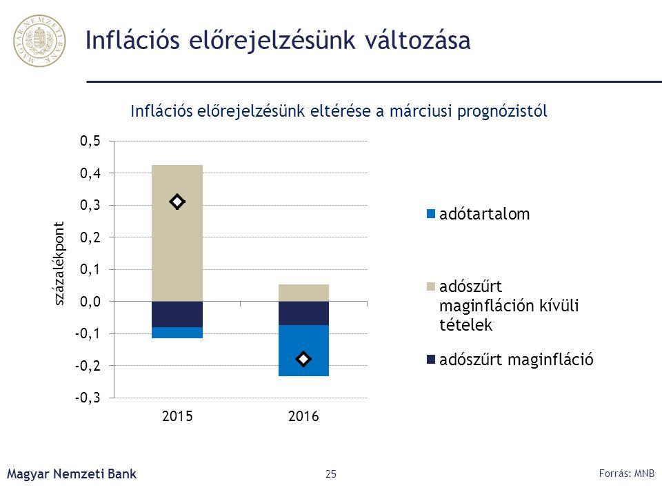Inflációs előrejelzésünk változása