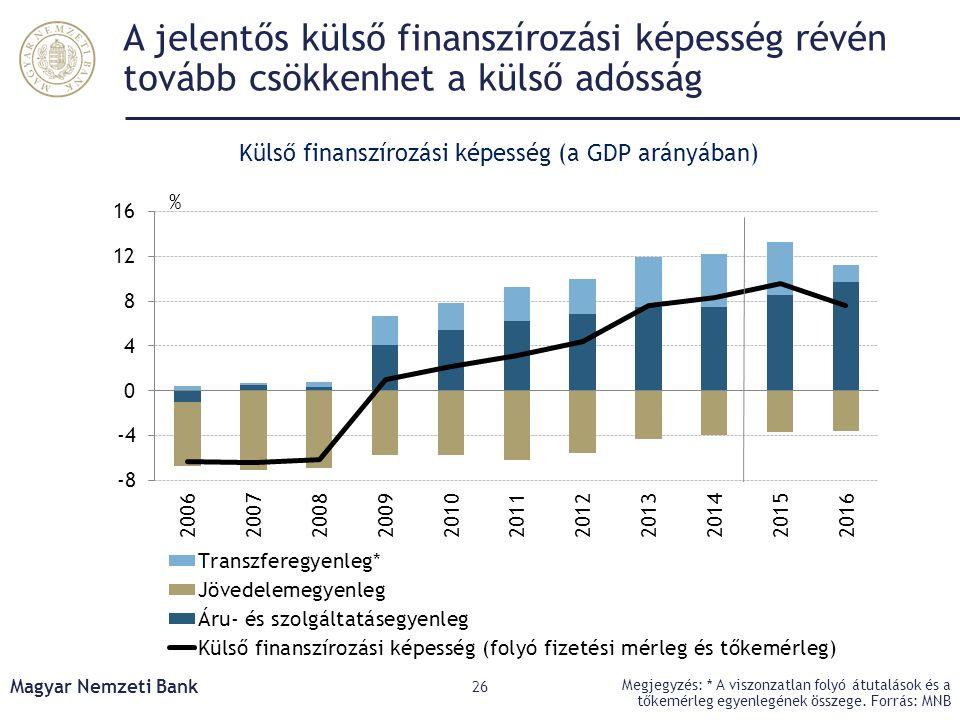 Külső finanszírozási képesség (a GDP arányában)