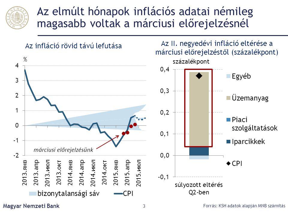 Az infláció rövid távú lefutása
