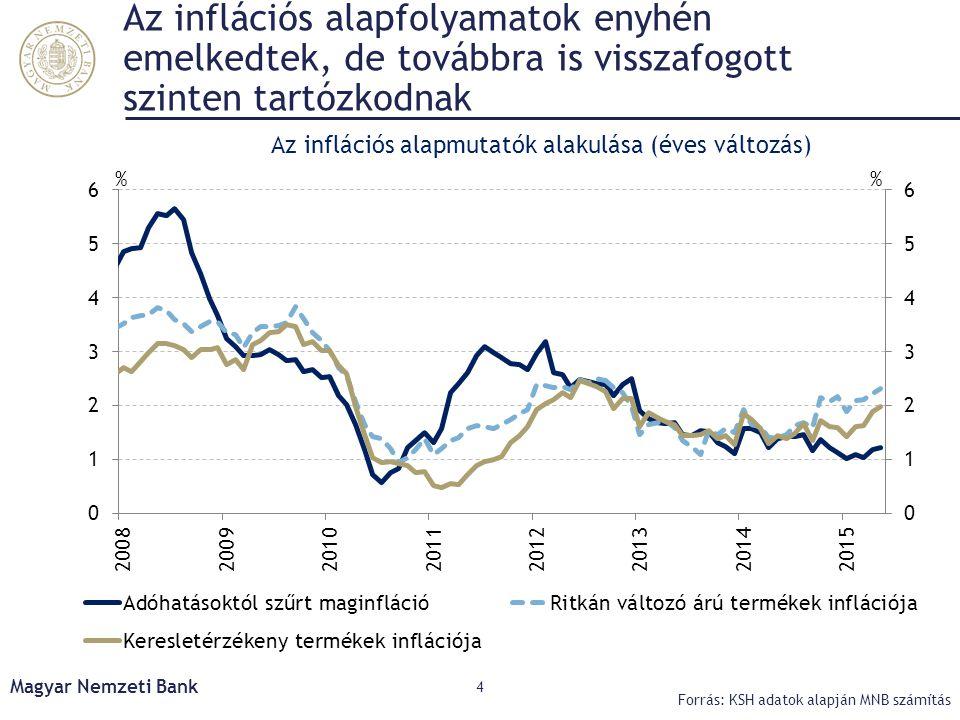 Az inflációs alapmutatók alakulása (éves változás)