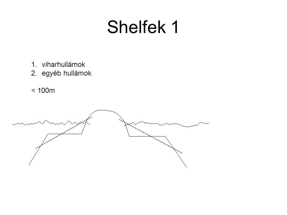 Shelfek 1 viharhullámok egyéb hullámok < 100m