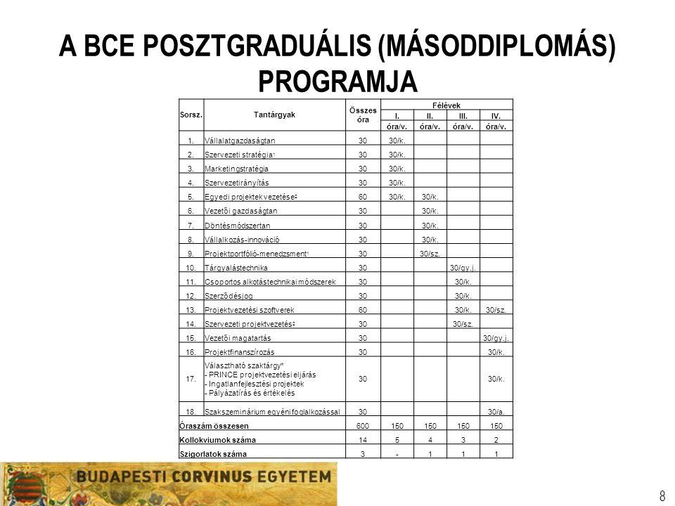A BCE POSZTGRADUÁLIS (MÁSODDIPLOMÁS) PROGRAMJA