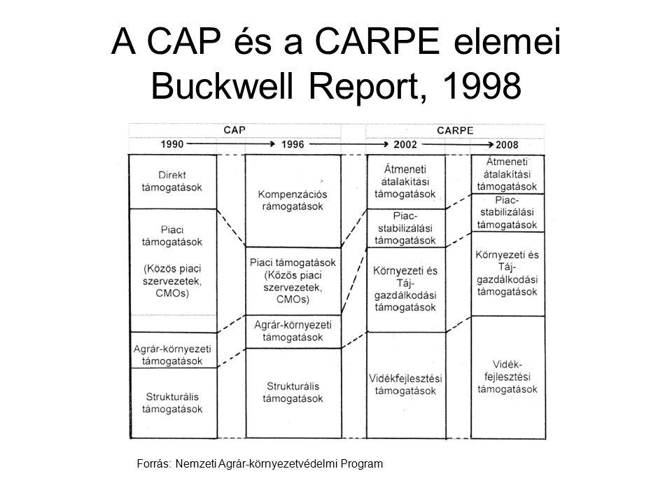 A CAP és a CARPE elemei Buckwell Report, 1998