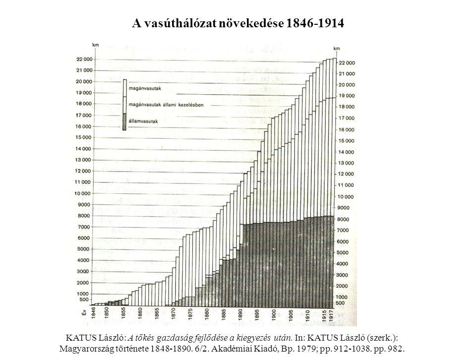 A vasúthálózat növekedése 1846-1914