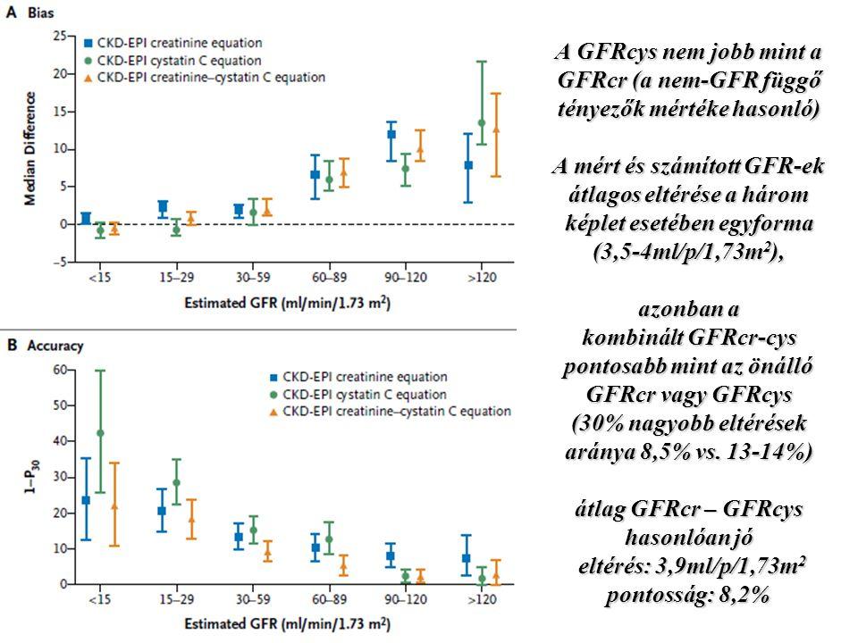 A GFRcys nem jobb mint a GFRcr (a nem-GFR függő tényezők mértéke hasonló) A mért és számított GFR-ek átlagos eltérése a három képlet esetében egyforma (3,5-4ml/p/1,73m2), azonban a kombinált GFRcr-cys pontosabb mint az önálló GFRcr vagy GFRcys (30% nagyobb eltérések aránya 8,5% vs.