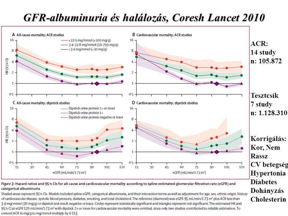 GFR-albuminuria és halálozás, Coresh Lancet 2010