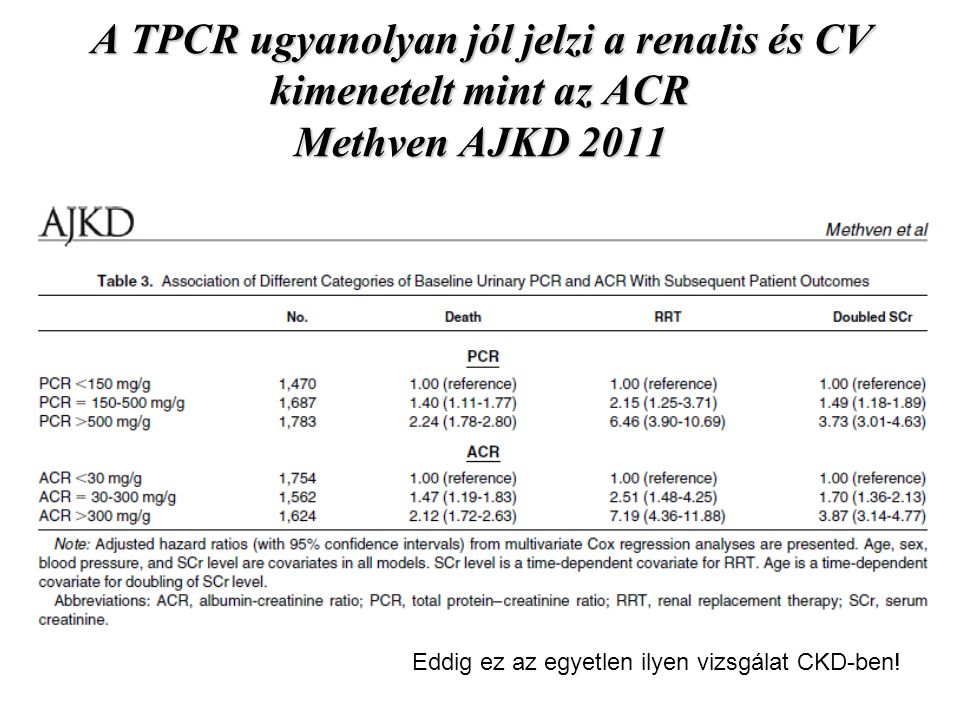 A TPCR ugyanolyan jól jelzi a renalis és CV kimenetelt mint az ACR Methven AJKD 2011