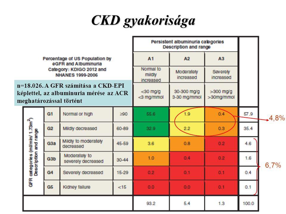 CKD gyakorisága 4,8% 6,7% n=18.026. A GFR számítása a CKD-EPI