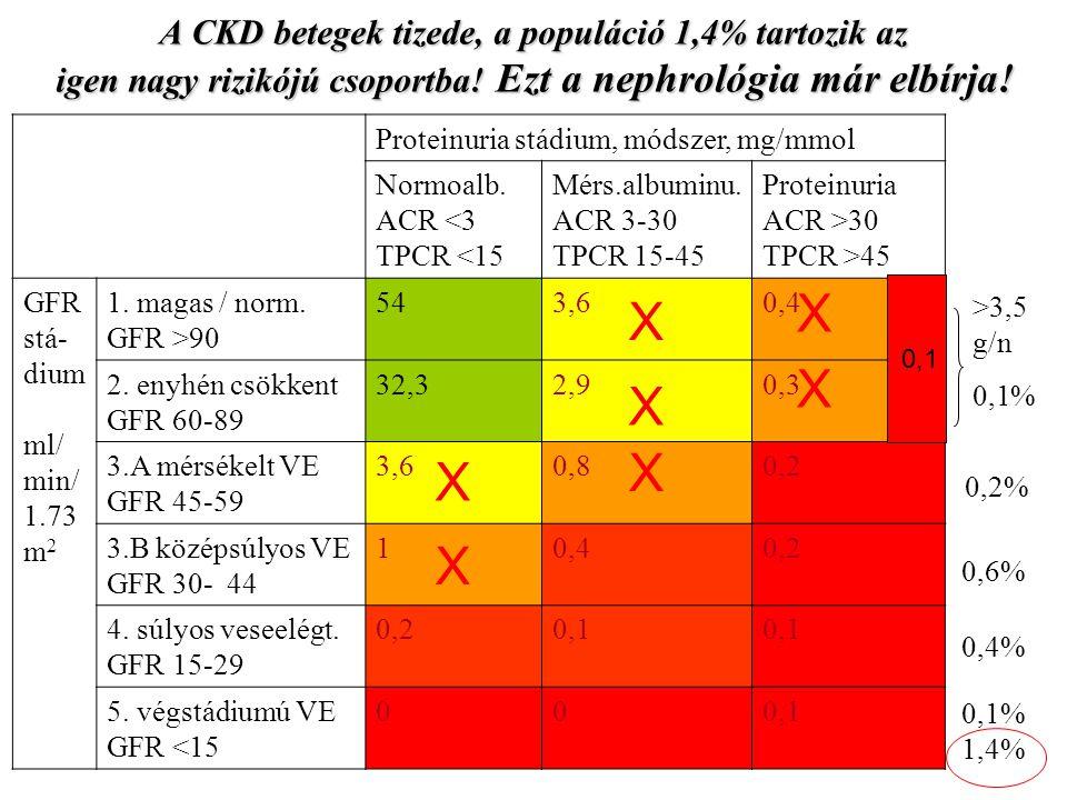 A CKD betegek tizede, a populáció 1,4% tartozik az igen nagy rizikójú csoportba! Ezt a nephrológia már elbírja!