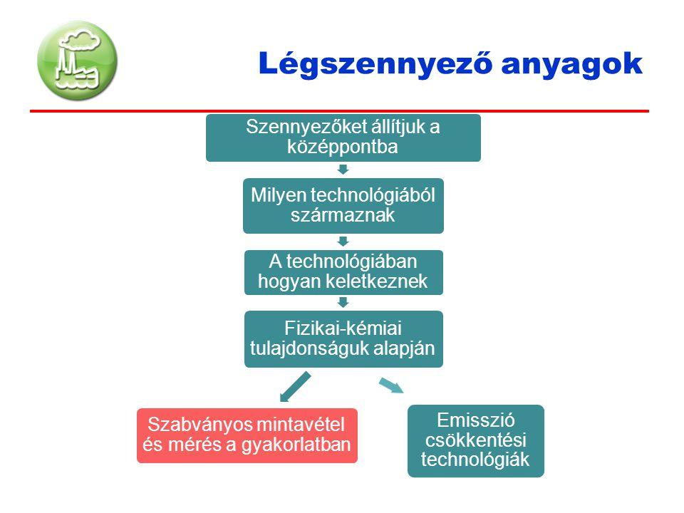 Légszennyező anyagok Szennyezőket állítjuk a középpontba