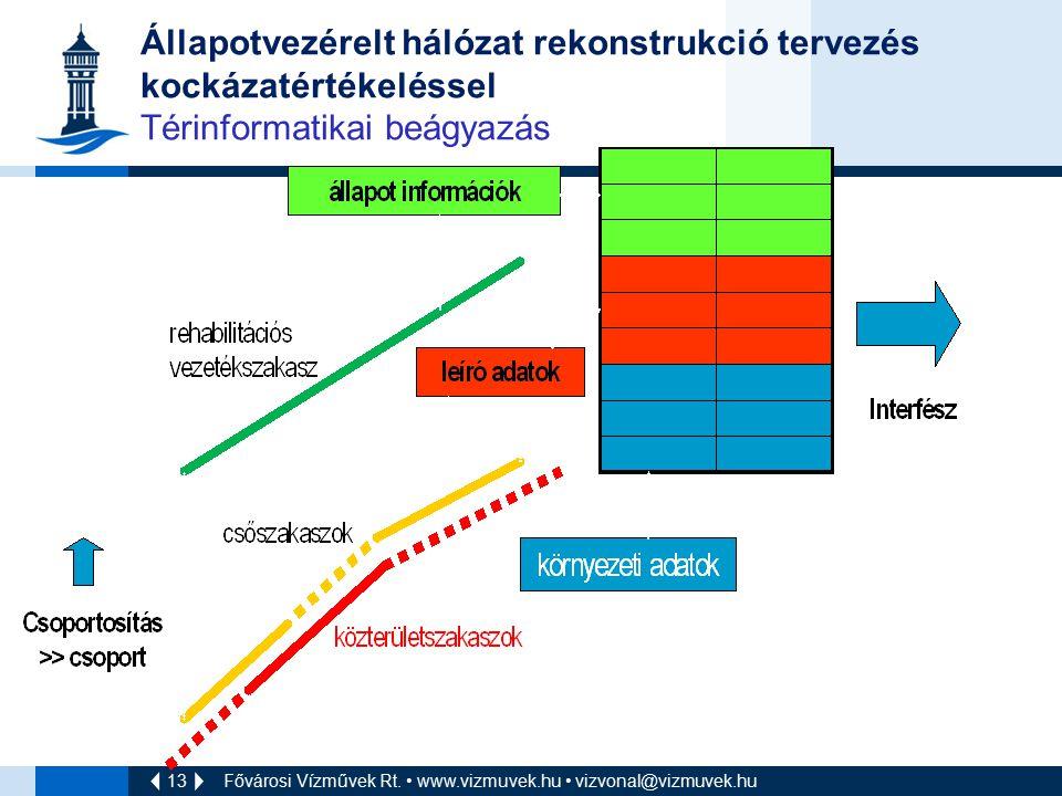 Állapotvezérelt hálózat rekonstrukció tervezés kockázatértékeléssel Térinformatikai beágyazás