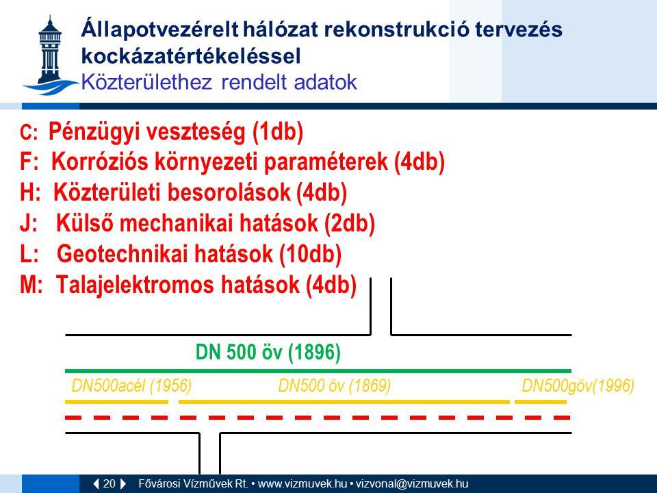 F: Korróziós környezeti paraméterek (4db)