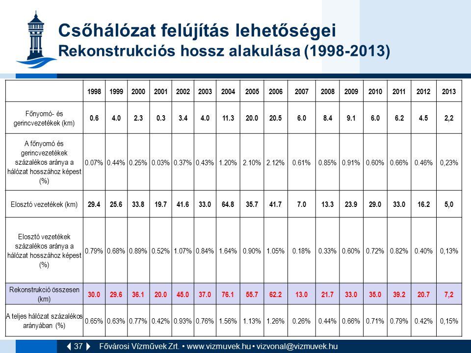 Csőhálózat felújítás lehetőségei Rekonstrukciós hossz alakulása (1998-2013)