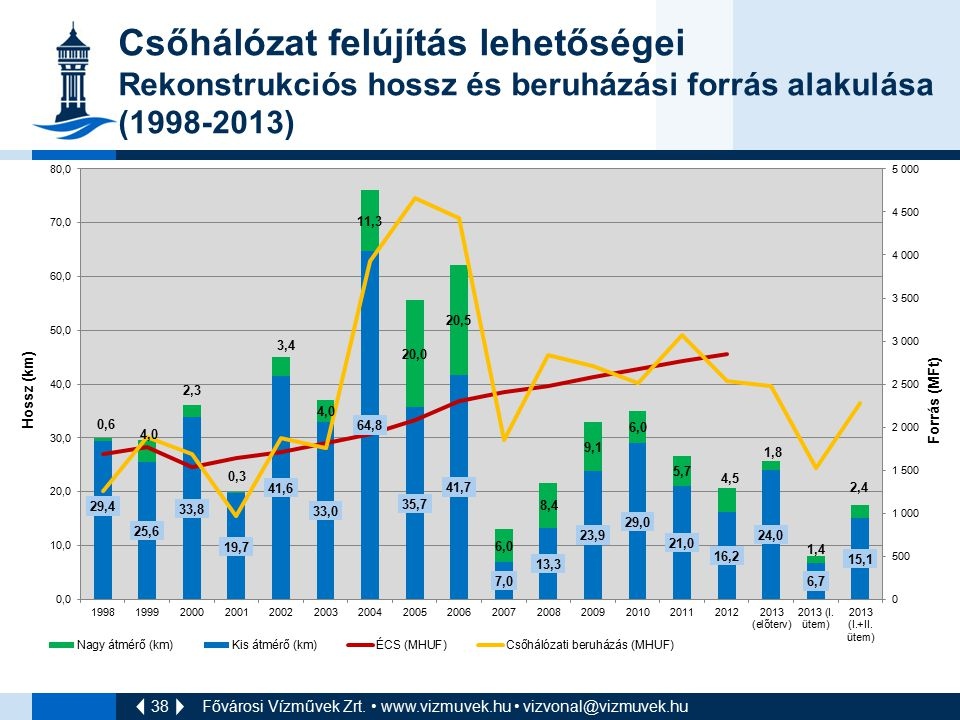 Csőhálózat felújítás lehetőségei Rekonstrukciós hossz és beruházási forrás alakulása (1998-2013)
