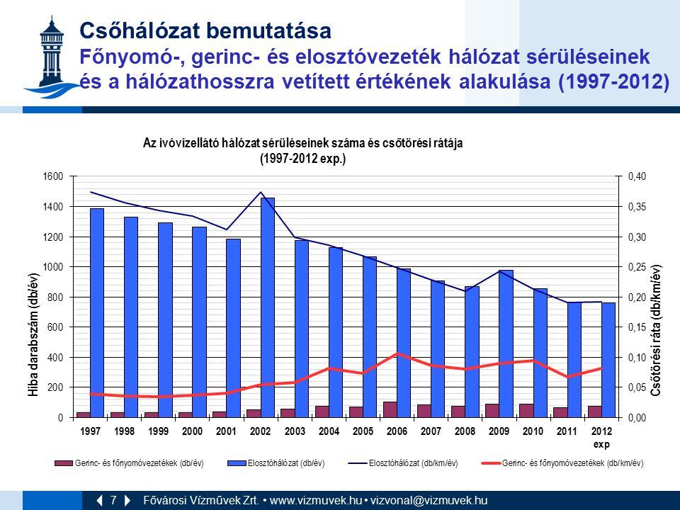 Csőhálózat bemutatása Főnyomó-, gerinc- és elosztóvezeték hálózat sérüléseinek és a hálózathosszra vetített értékének alakulása (1997-2012)