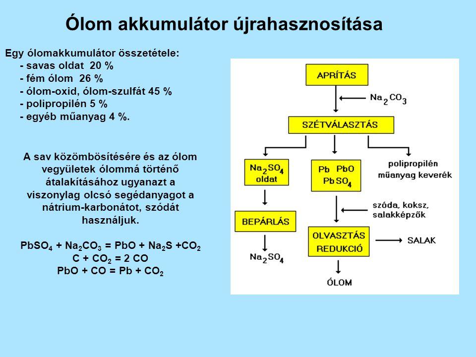 Ólom akkumulátor újrahasznosítása PbSO4 + Na2CO3 = PbO + Na2S +CO2