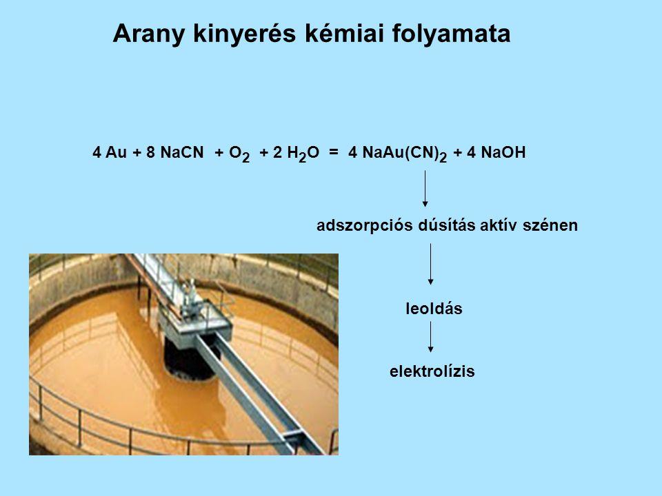 Arany kinyerés kémiai folyamata