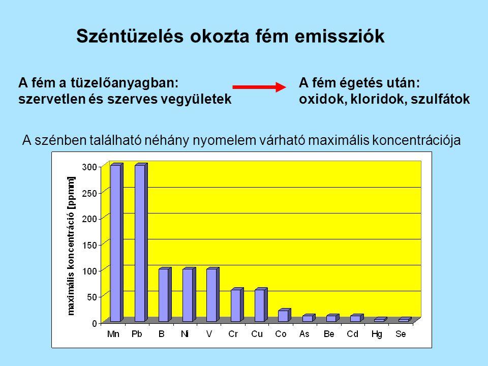 Széntüzelés okozta fém emissziók