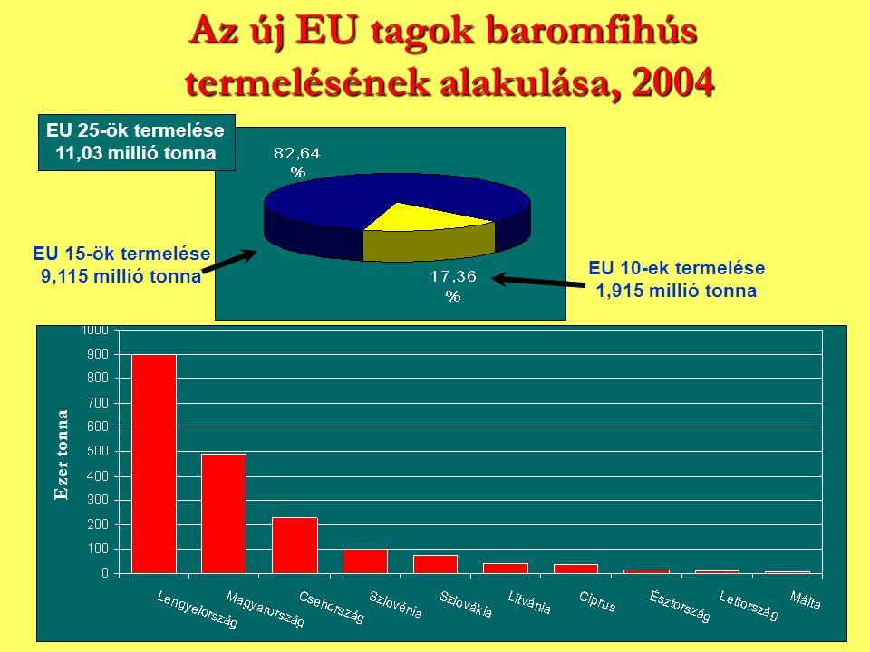 Az új EU tagok baromfihús termelésének alakulása, 2004