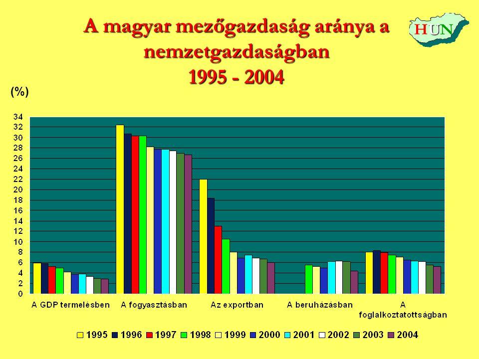 A magyar mezőgazdaság aránya a nemzetgazdaságban 1995 - 2004