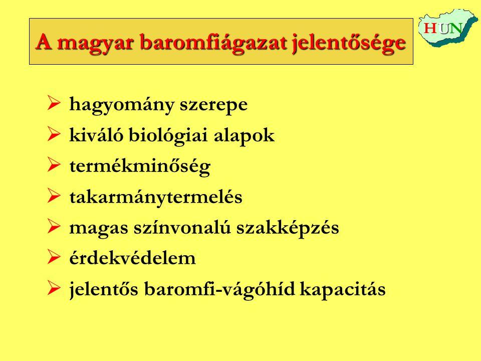 A magyar baromfiágazat jelentősége