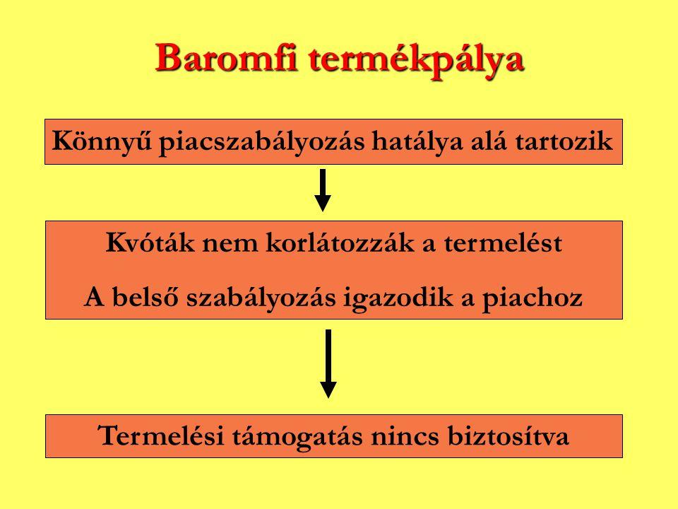 Baromfi termékpálya Könnyű piacszabályozás hatálya alá tartozik