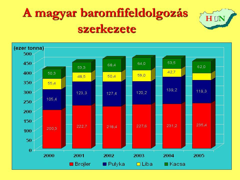 A magyar baromfifeldolgozás szerkezete