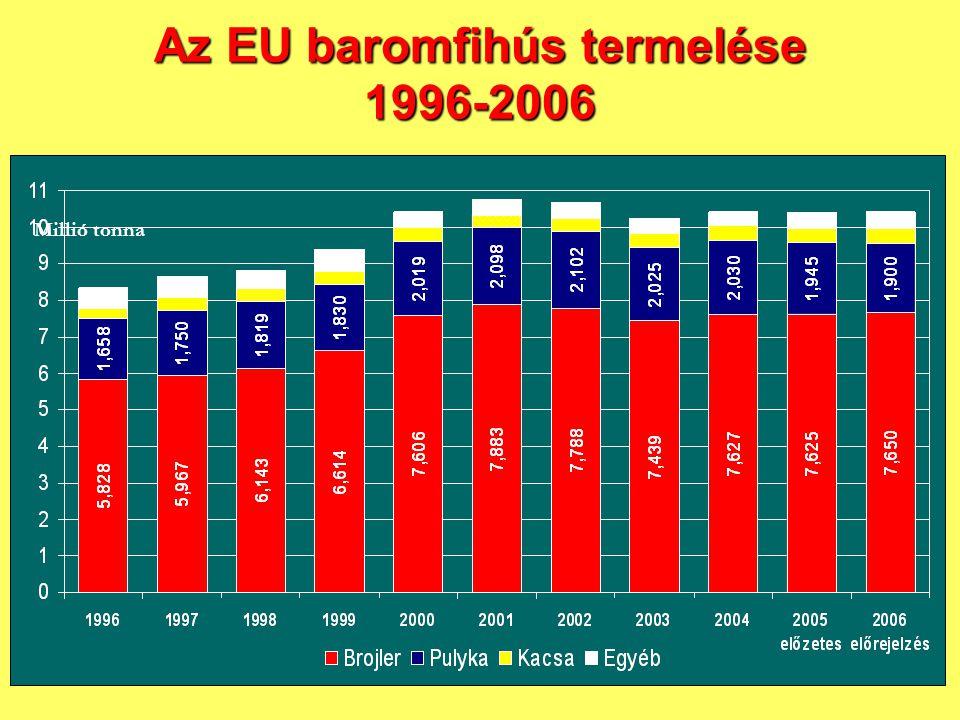 Az EU baromfihús termelése 1996-2006