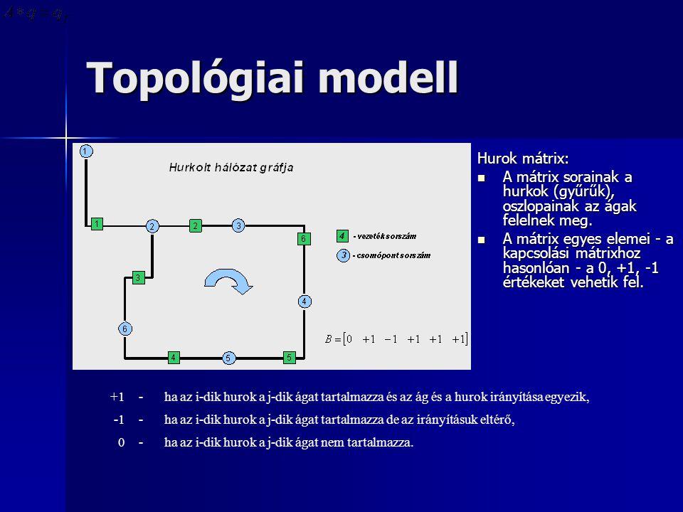 Topológiai modell Hurok mátrix: