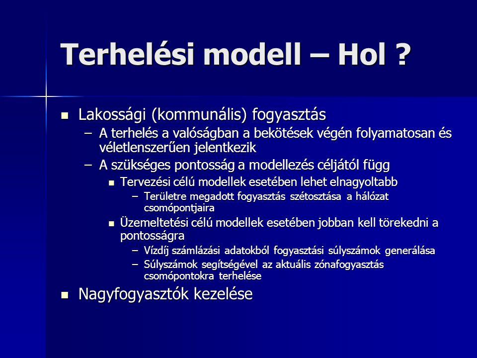 Terhelési modell – Hol Lakossági (kommunális) fogyasztás