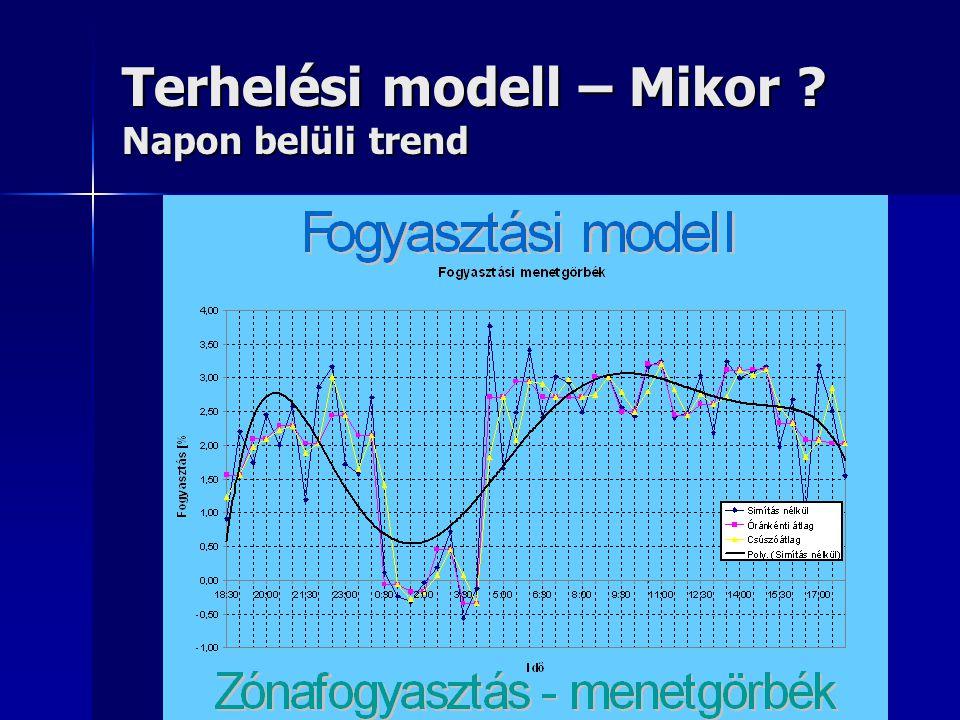 Terhelési modell – Mikor Napon belüli trend