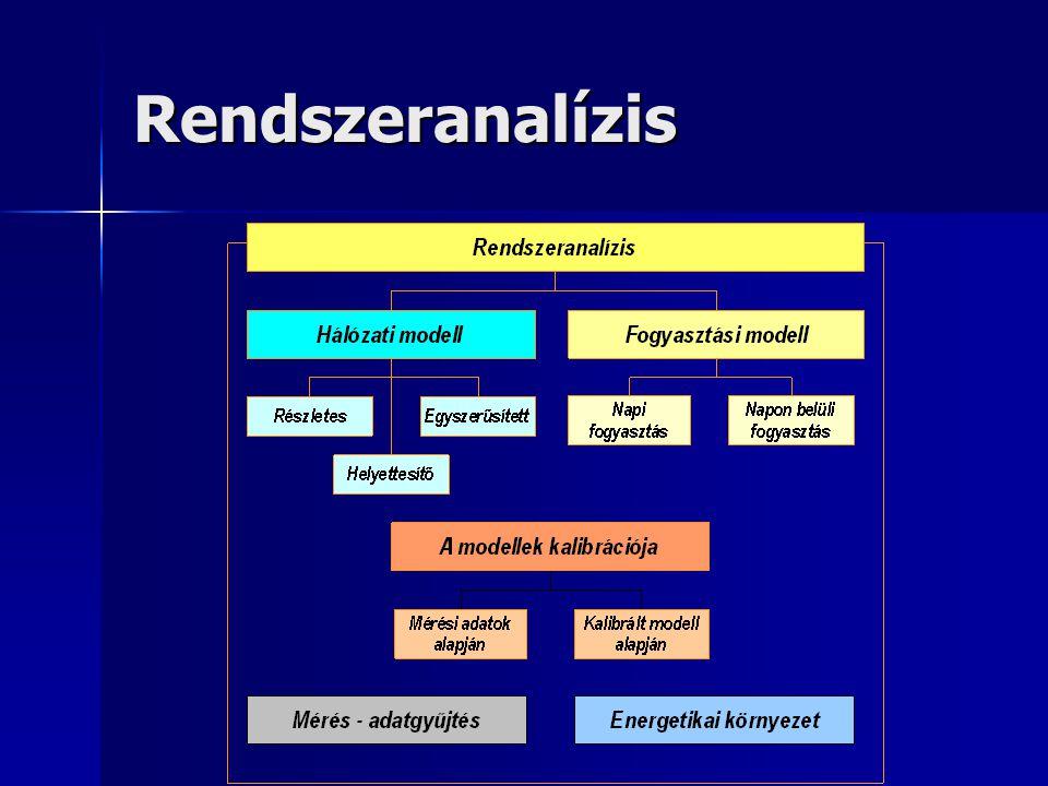 Rendszeranalízis