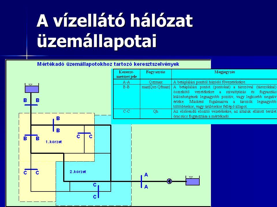 A vízellátó hálózat üzemállapotai