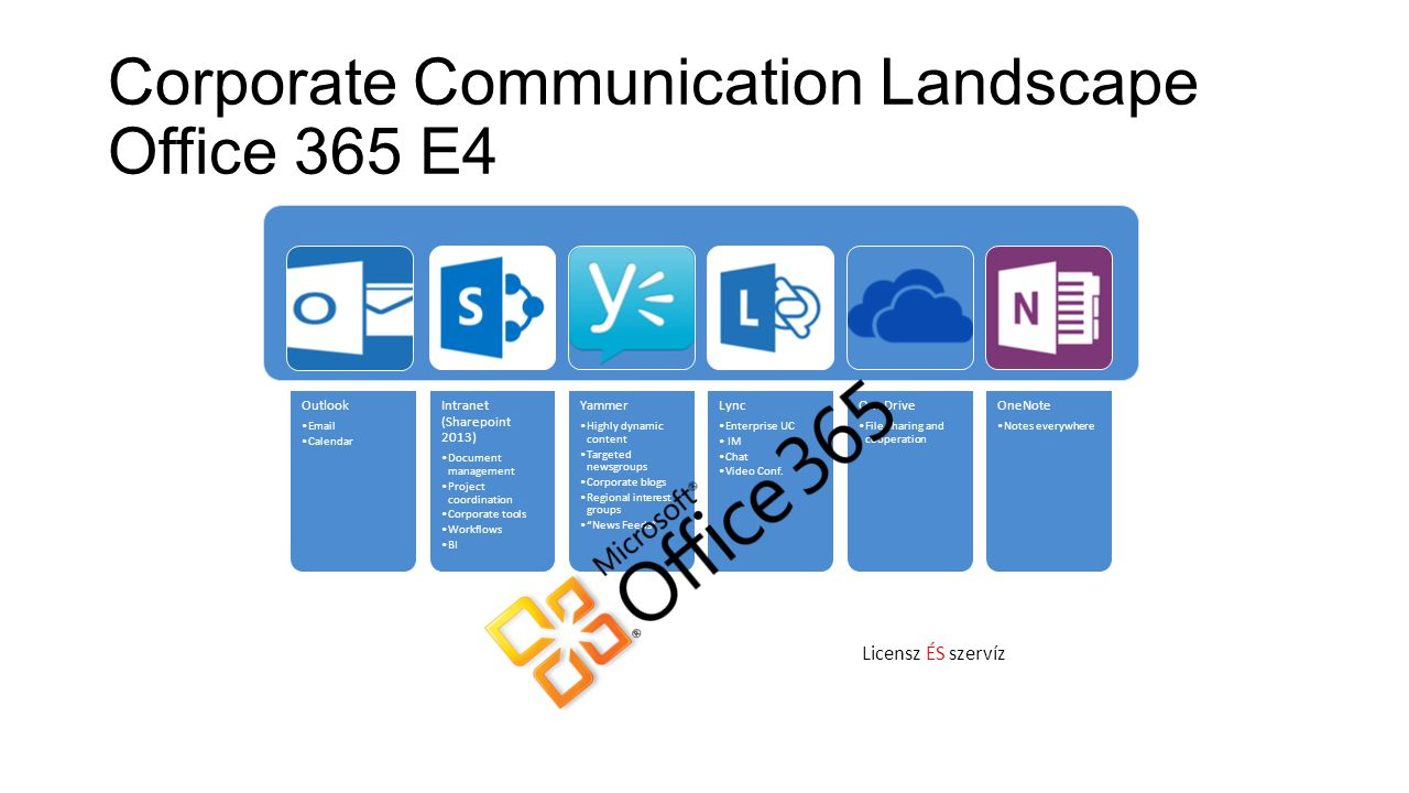 Corporate Communication Landscape Office 365 E4