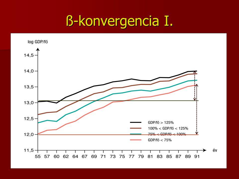 ß-konvergencia I.