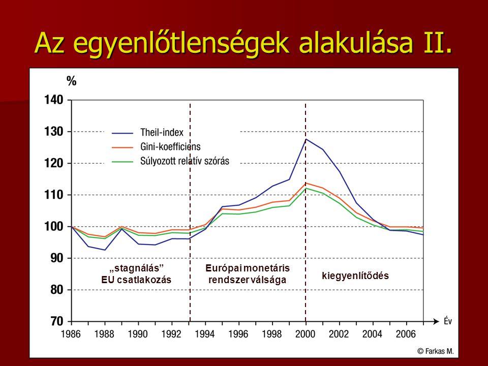 Az egyenlőtlenségek alakulása II.
