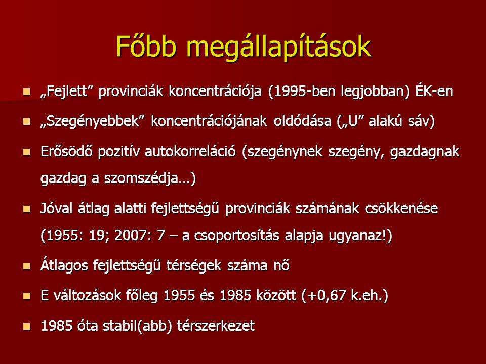 """Főbb megállapítások """"Fejlett provinciák koncentrációja (1995-ben legjobban) ÉK-en. """"Szegényebbek koncentrációjának oldódása (""""U alakú sáv)"""