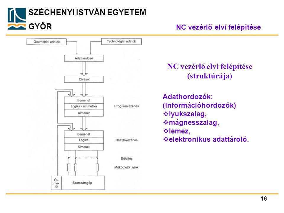 NC vezérlő elvi felépítése (struktúrája)