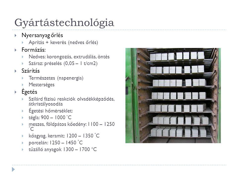 Gyártástechnológia Nyersanyag őrlés Formázás: Szárítás Égetés
