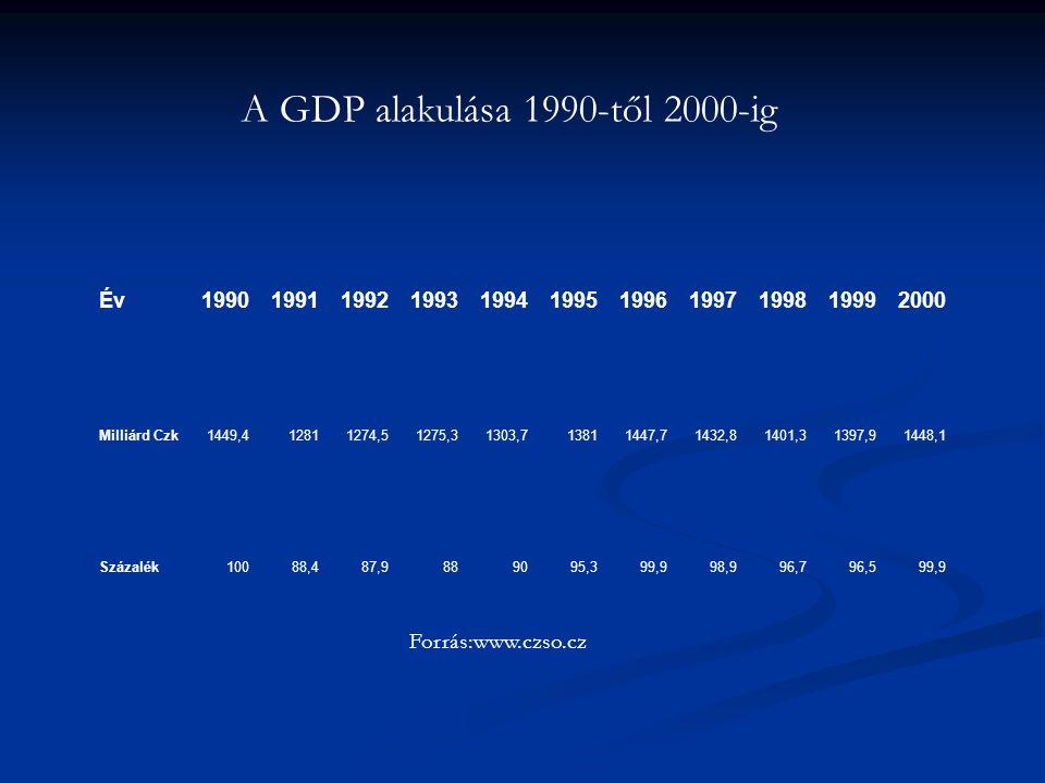 A GDP alakulása 1990-től 2000-ig
