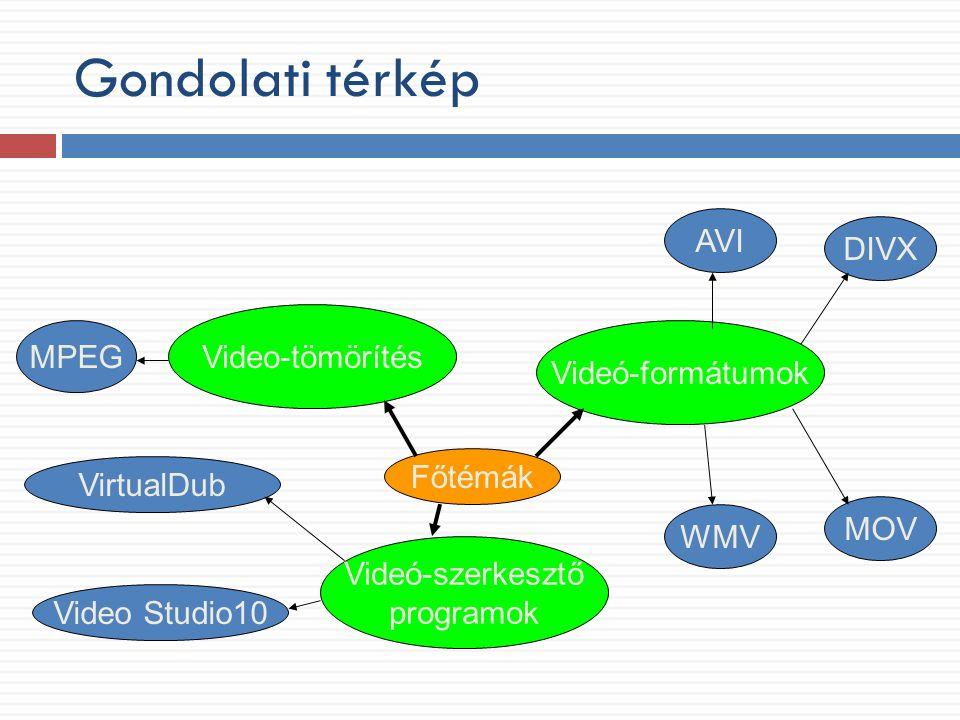 Gondolati térkép AVI DIVX Video-tömörítés MPEG Videó-formátumok