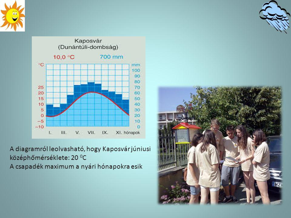 A diagramról leolvasható, hogy Kaposvár júniusi középhőmérséklete: 20 0C
